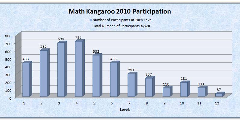 2010_participation_each_level