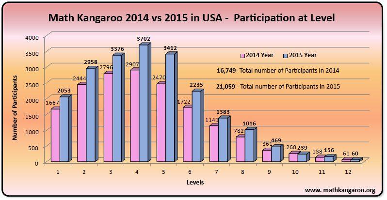 MK2015-Participation-at-Level-2014-vs-2015